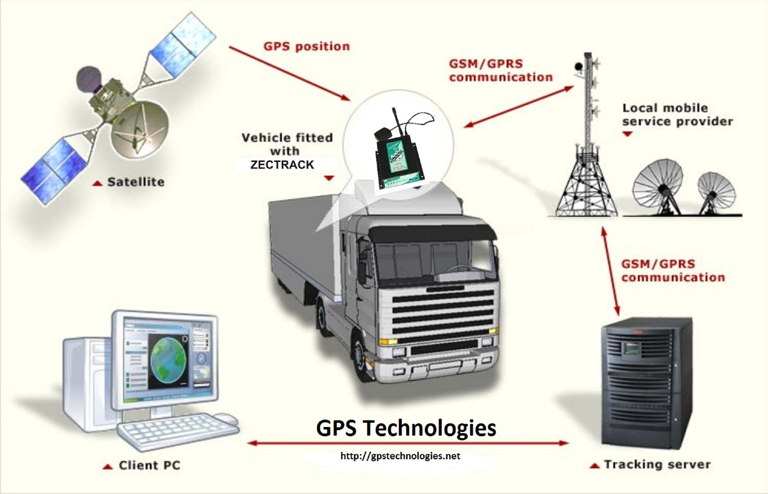 Gps Tracking Systems >> Internet Of Things Iot مجموعة رافد Rafed Group
